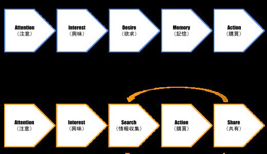 『BtoC』購買行動モデルを知りマーケティング戦略を考える!具体例あり